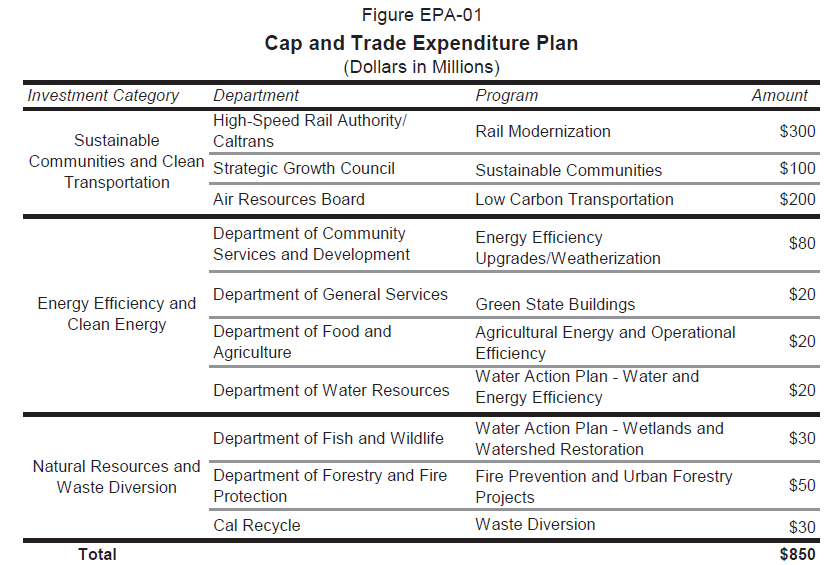 Summary of the Cap and Trade Expenditure Plan, taken from the Governor's Budget Summary, 2014-15.